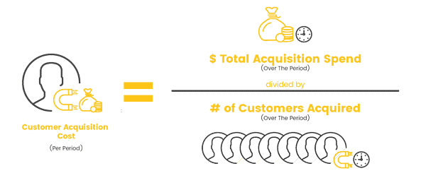 customer acquisition costs B2B